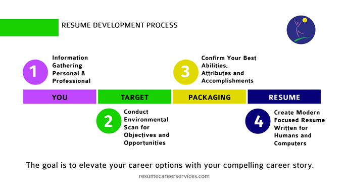 resume development process